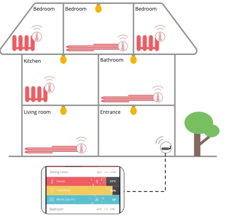 Your house will be smartly controlled in the near future